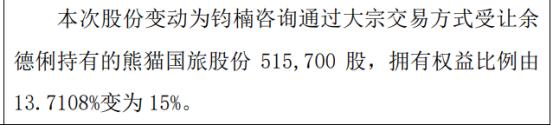 熊猫国旅股东增持51.57万股 权益变动后持股比例为15%