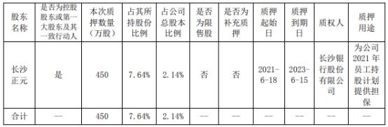 泰嘉股份控股股东长沙正元质押450万股 用于为公司2021年员工持股计划提供担保