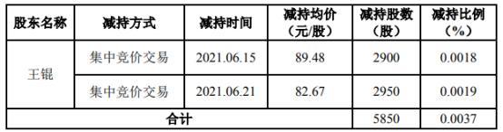 诚迈科技股东王锟减持5850股 套现50.34万
