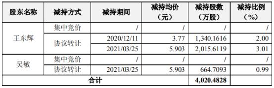 荣联科技2名股东合计减持4020.48万股 套现合计2.09亿