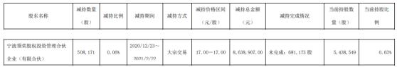 爱柯迪股东宁波领荣减持50.82万股 套现863.89万