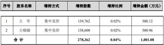 中际旭创2名股东合计增持27.84万股 耗资合计1001.08万