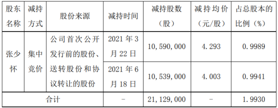顺灏股份股东张少怀减持2112.9万股 套现8765.05万