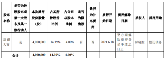 普丽盛控股股东新疆大容质押400万股 用于偿还债务