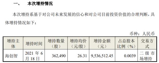 海尔智家股东海创智增持36.25万股 耗资953.65万