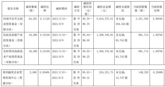 建龙微纳4名股东合计减持10.35万股 套现合计906.68万