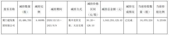 法拉电子股东建发集团减持1048.67万股 套现10.43亿