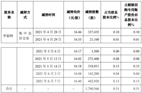 弘信电子股东李毅峰减持174.06万股 套现约2816.24万