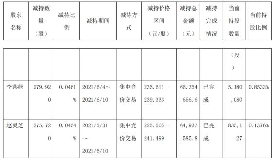 万泰生物2名股东合计减持55.56万股 套现合计1.31亿