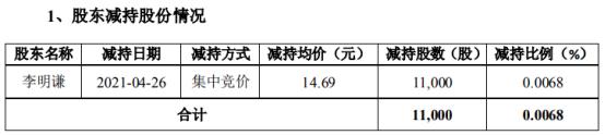 通合科技股东李明谦减持1.1万股 套现16.16万