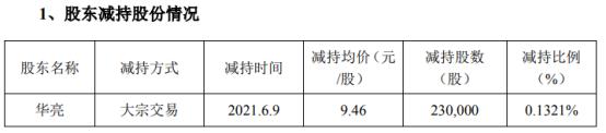 启迪设计副总经理华亮减持23万股 套现217.58万