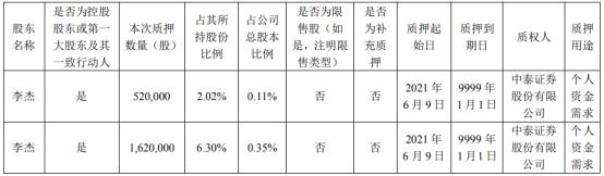 北京君正控股股东李杰质押214万股 用于个人资金需求