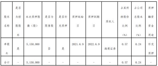 杭萧钢构控股股东单银木质押515万股 用于补充质押