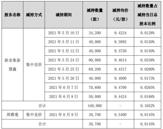 集泰股份2名股东合计减持47.88万股 套现合计约450.64万