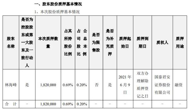 东方日升控股股东林海峰质押182万股 用于融资