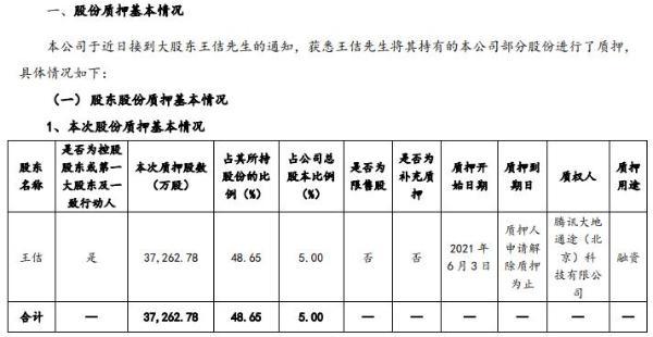 世纪华通大股东王佶质押3.73亿股 用于融资