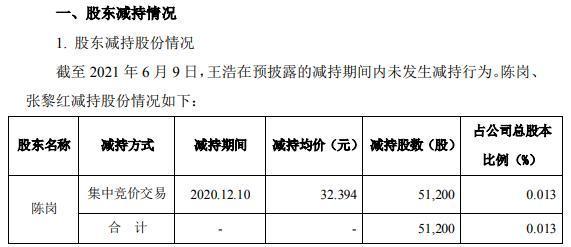 指南针2名高级管理人员合计减持23.02万股 套现合计约701.58万