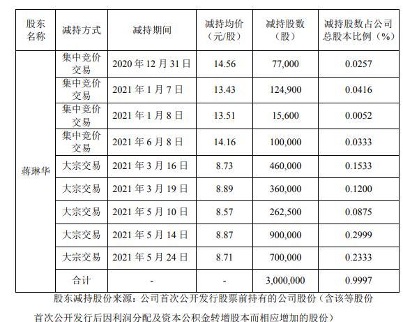 新晨科技股东蒋琳华减持300万股 套现约2661万