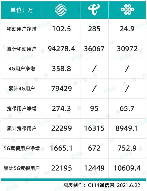 """运营商5月份运营数据分析:主营数据全线增长 5G用户发展进入""""蝶变期"""""""