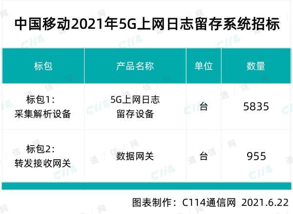 中国移动采购5G上网日志留存系统,总预算18053万元