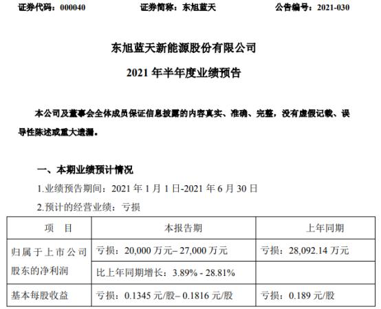东旭蓝天2021年上半年预计亏损2亿-2.7亿亏损减少 压缩各项开支降低成本费用