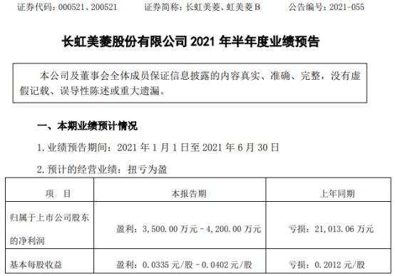 长虹美菱2021年上半年预计净利3500万-4200万扭亏为盈 国内市场需求持续向好