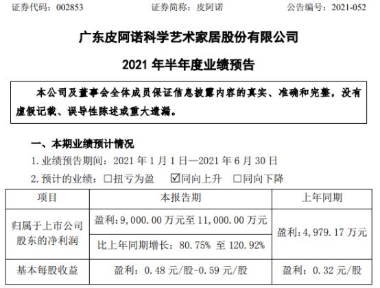 皮阿诺2021年上半年预计净利9000万-1.1亿增长81%-121% 全屋产品销量增长