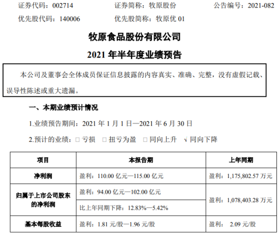 牧原股份2021年上半年预计净利94亿-102亿下降5%-13% 生猪价格下降