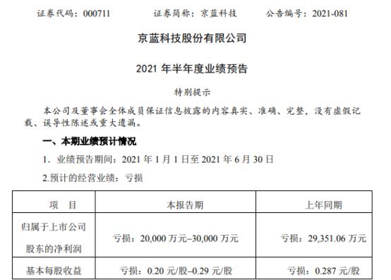 京蓝科技2021年上半年预计亏损2亿-3亿 应收账款的回收严重滞后