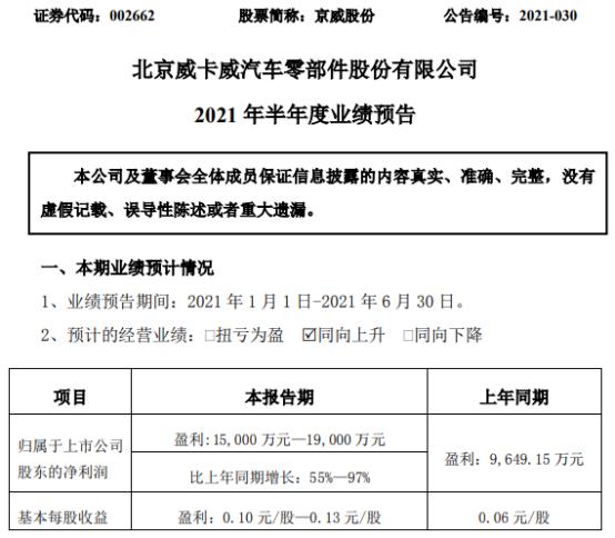 京威股份2021年上半年预计净利1.5亿-1.9亿增长55%-97% 投资收益上涨