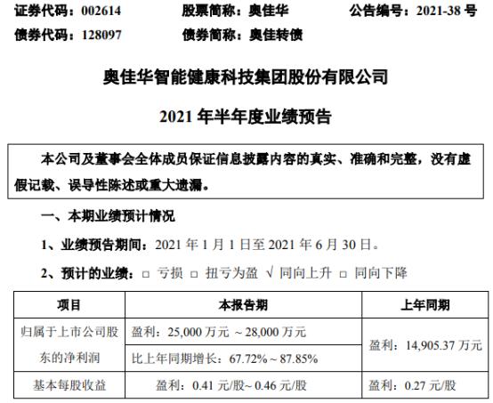 奥佳华2021年上半年预计净利2.5亿-2.8亿增长68%-88% 保健按摩业务快速增长