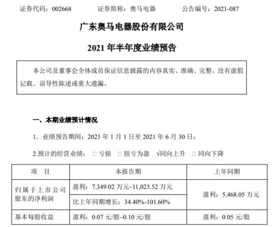 奥马电器2021年上半年预计净利7349万-1.1亿增长34%-102% 冰箱板块业务销售数量增加
