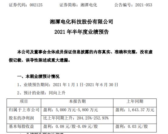 湘潭电化2021年上半年预计净利5000万-5800万增长204%-253% 投资收益同比增加
