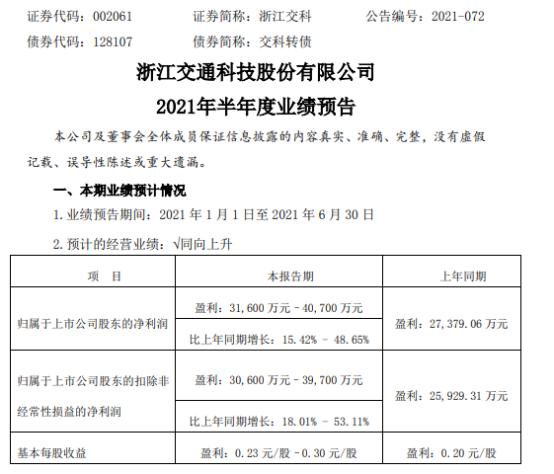 浙江交科2021年上半年预计净利3.16亿-4.07亿增长15%-49% 基建板块体量占比较大
