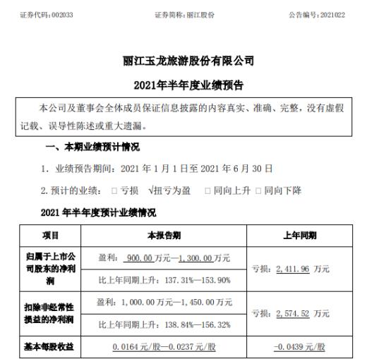 丽江股份2021年上半年预计净利900万-1300万同比扭亏为盈 业务方全部恢复营业