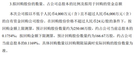 科伦药业将花不超6000万回购公司股份 用于股权激励