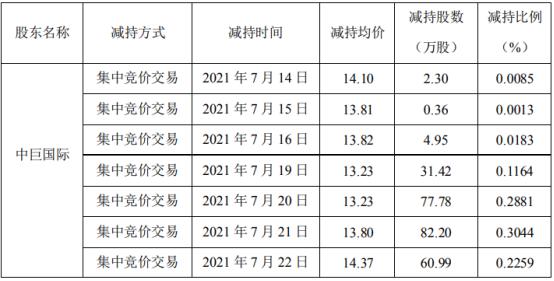 蓝英装备股东中巨国际减持270万股 套现约3726万