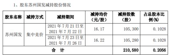 华信新材股东苏州国发减持21.06万股 套现341.03万