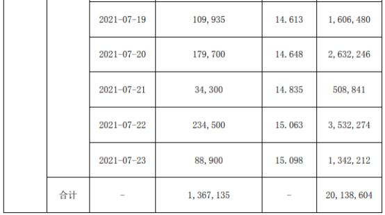 德恩精工董事长兼总经理雷永志增持136.71万股 耗资约2013.86万