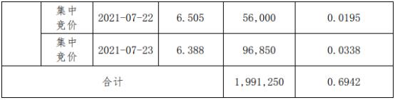 德艺文创股东吴丽萍减持199.13万股 套现约1352.86万