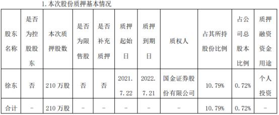 南卫股份股东徐东质押210万股 用于个人投资