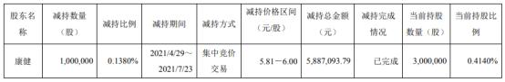 雪峰科技董事长兼总经理康健减持100万股 套现588.71万