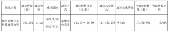 扬农化工股东福源化工减持70.33万股 套现1.11亿