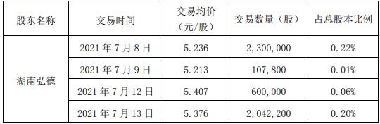 神农科技股东湖南弘德减持1023.96万股 套现约5361.44万