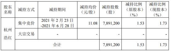 好想你股东杭州浩红减持789.12万股 套现8743.45万