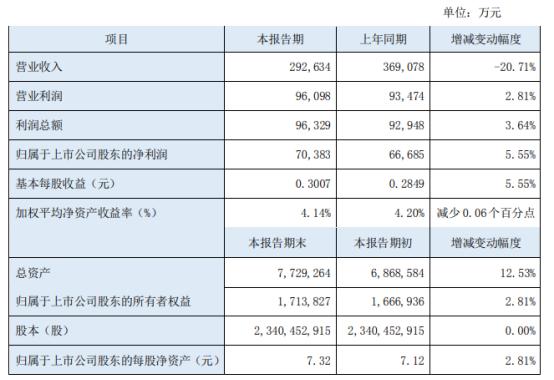 东北证券2021年上半年净利7.04亿增长5.55% 信用交易业务收入增加