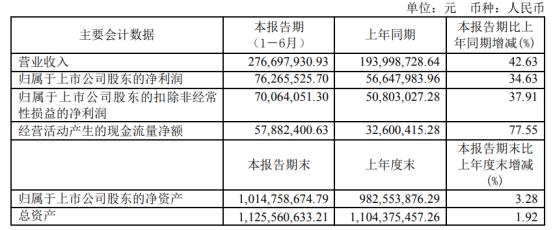众望布艺2021年上半年净利7626.55万增长34.63% 销售规模扩大