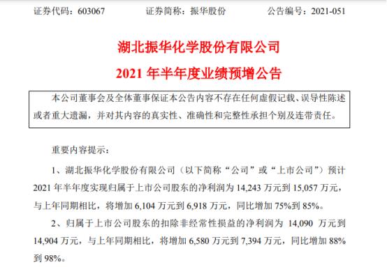 振华股份2021年上半年预计净利1.42亿-1.51亿增长75%-85% 收购民丰化工100%股权