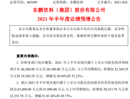 东鹏饮料2021年上半年预计净利6.65亿-6.85亿增长51%-55% 产品铺市率提升
