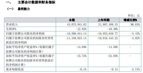 沈信股份2021年上半年亏损1059.99万同比亏损增加 设计咨询业务收入占比下降